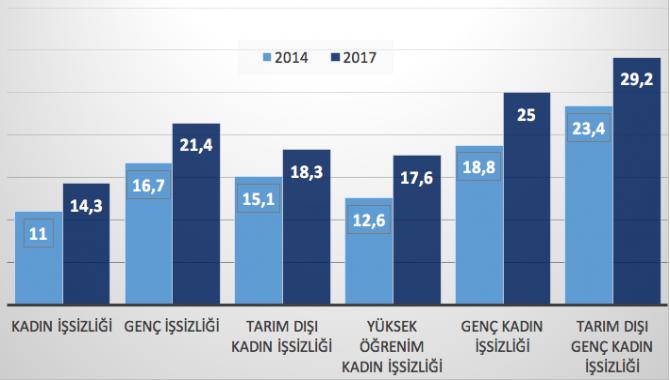 Bir yılda 619 bin yeni işsiz... Gerçek işsizlik oranı yüzde 19,5