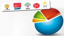Son seçim anketi: Hangi parti yüzde kaç oy alıyor?