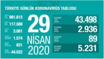 Türkiye'de yaşamını yitirenlerin sayısı 3 bini aştı